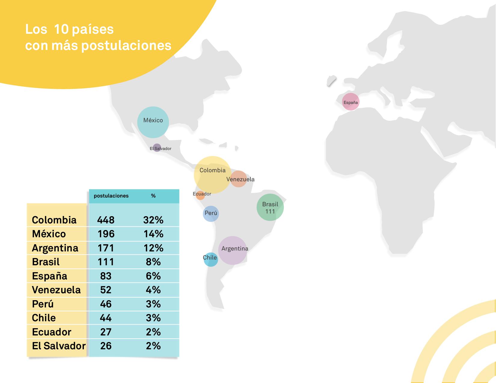 10 paises con mas postulaciones
